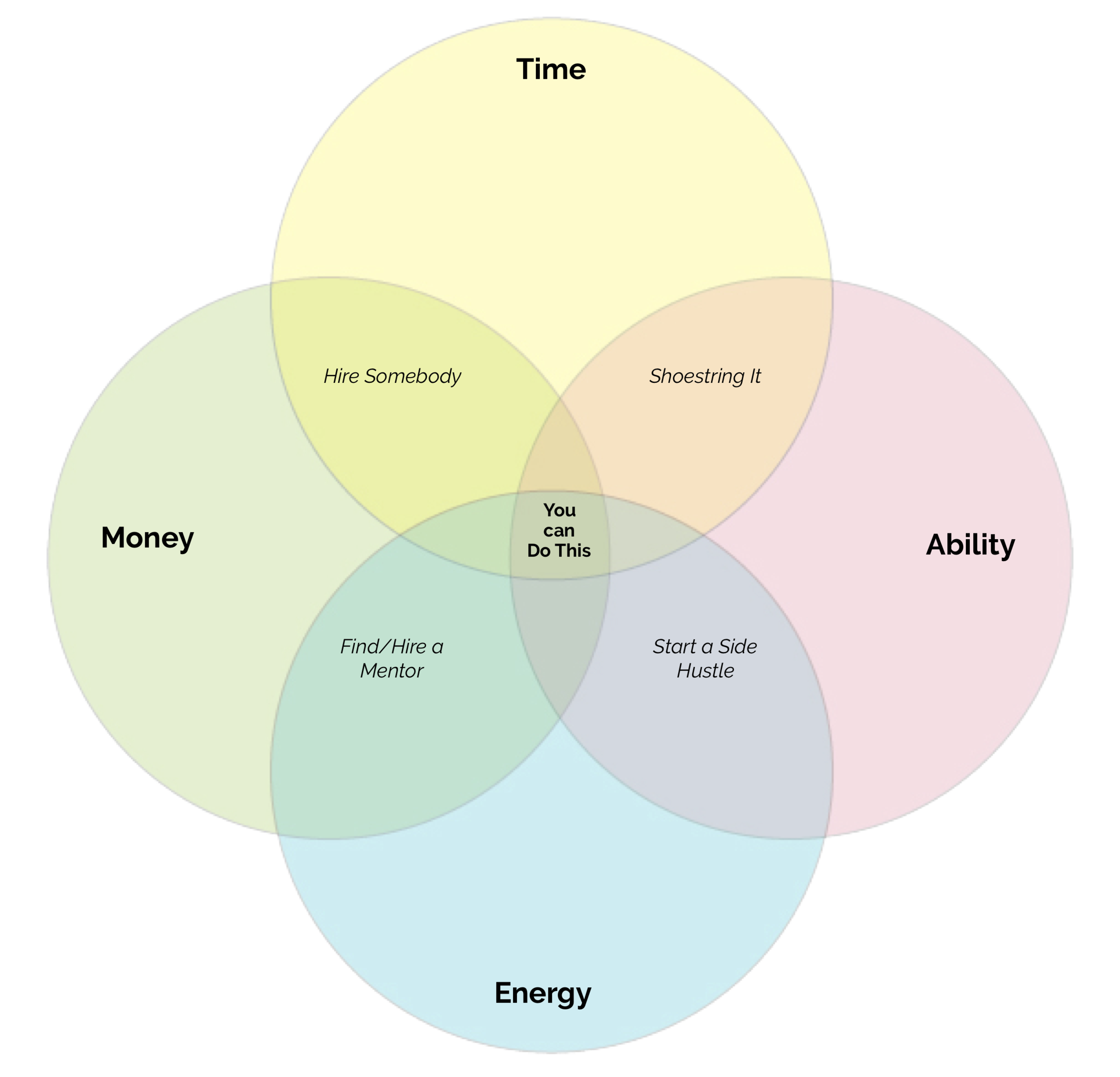 Can We Do This - A Venn Diagram No background copy.png
