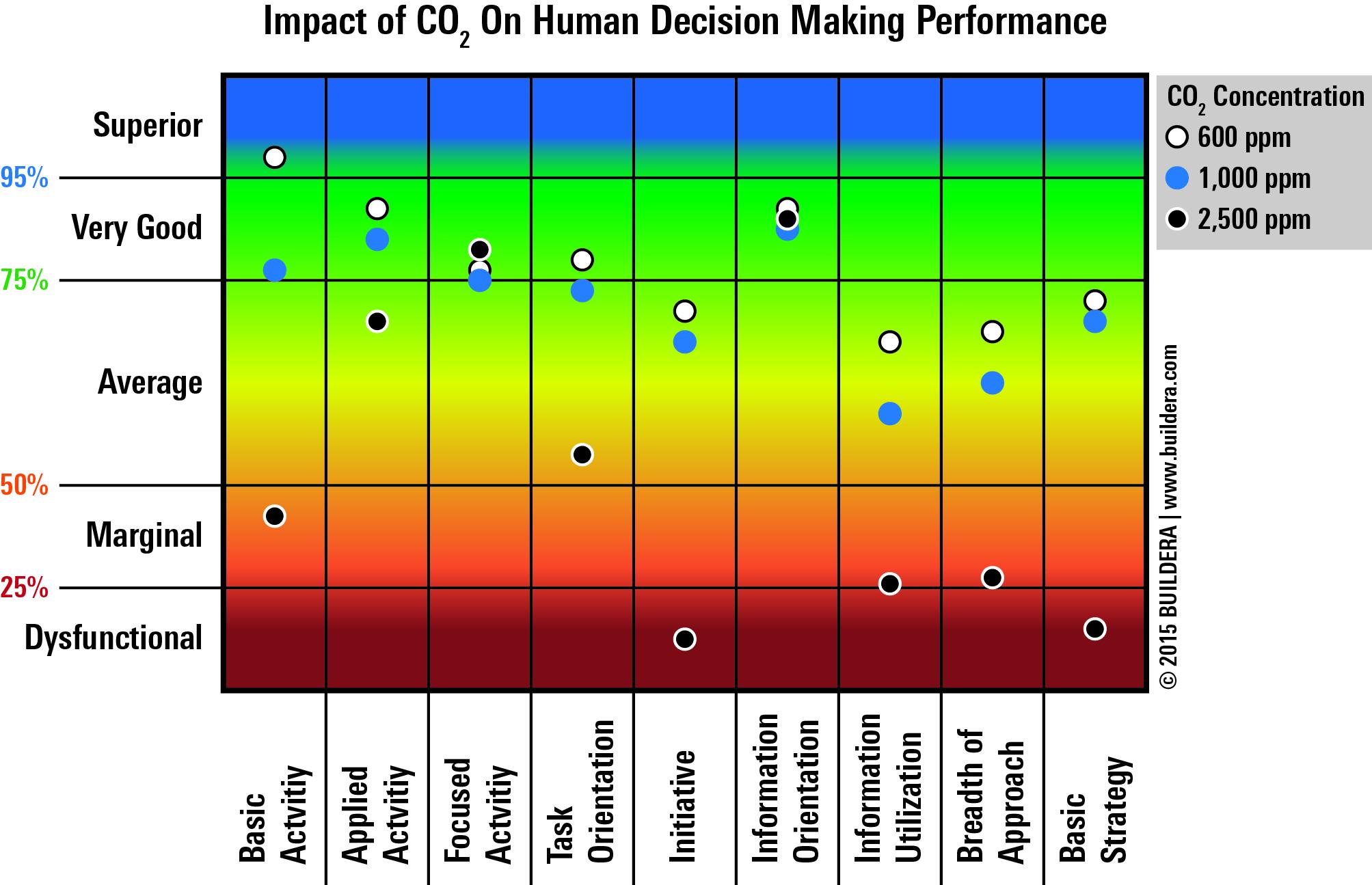 buildera-co2-human-decision-performance.jpg