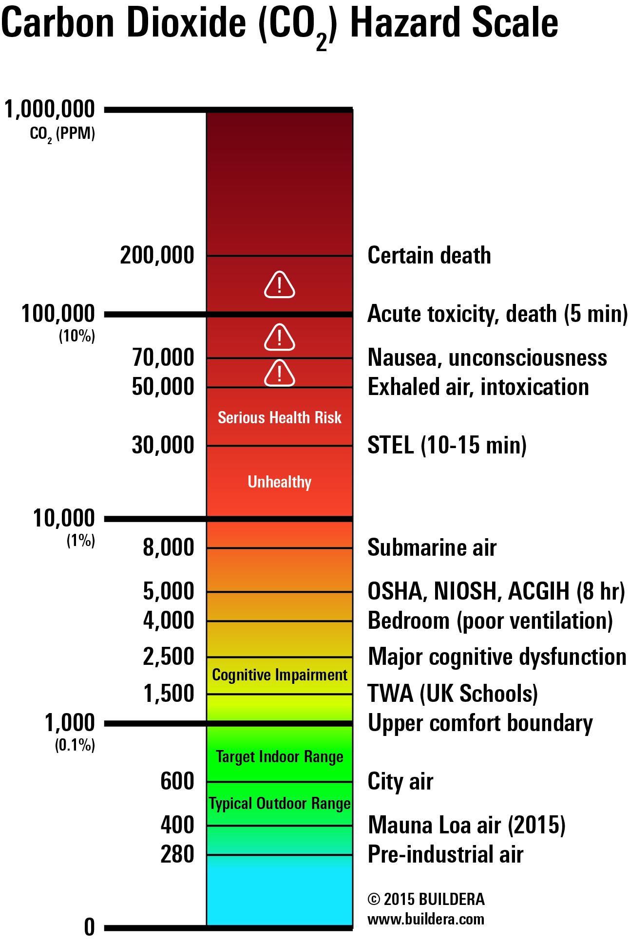 carbon-dioxide-co2-hazard-scale.jpg