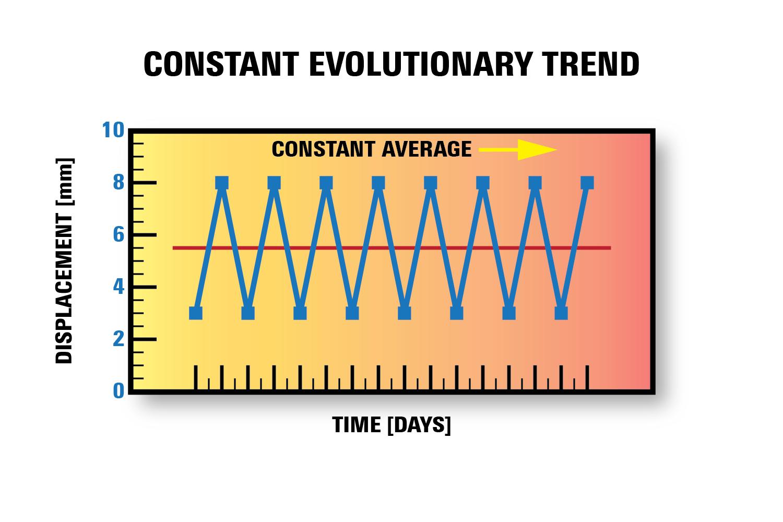 Figure 9. Constant (average) evolutionary trend.