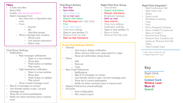 I mapped all GroupChat features to the Lync UI