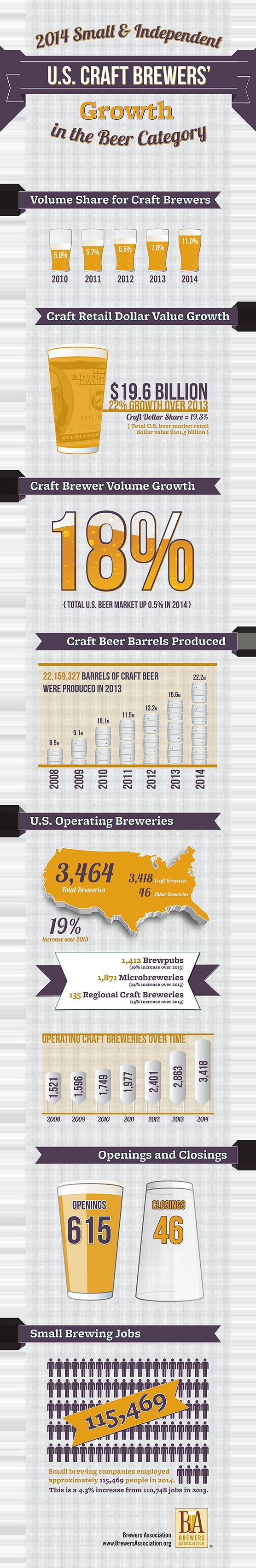 Imagen: Brewers Association