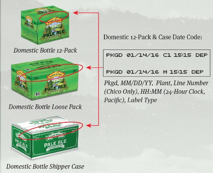 """Cajas de 12 y 24 onzas:Con código C1 o C2 en el código al lado de la fecha no están incluidas en el """"recall"""".  Imagen: Sierra Nevada"""