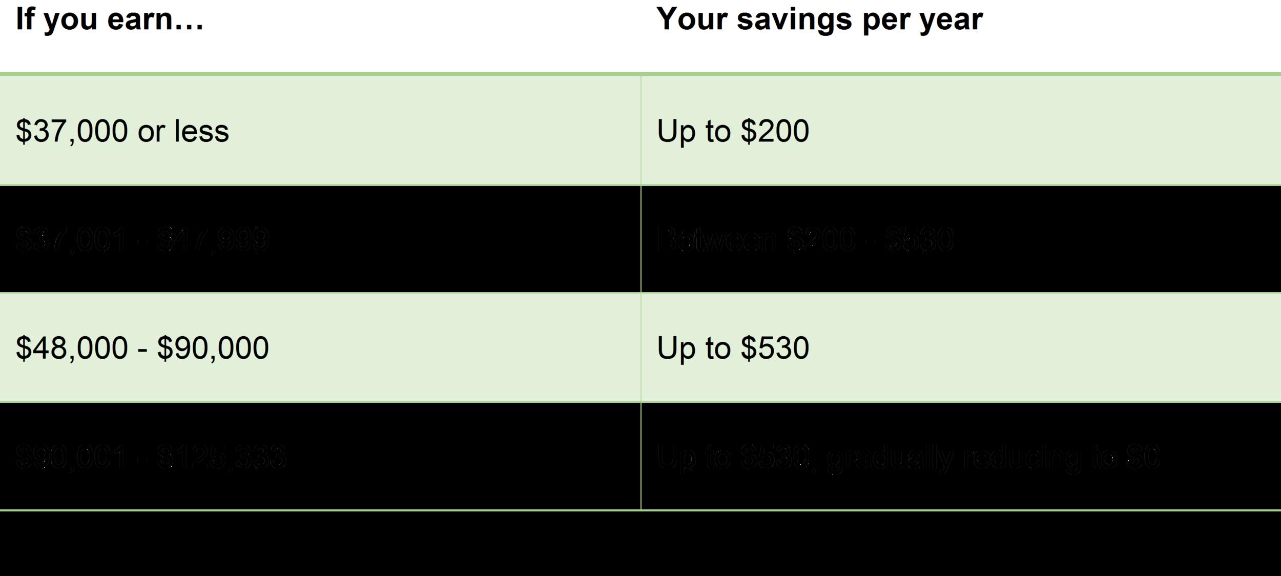 Savings per year.png