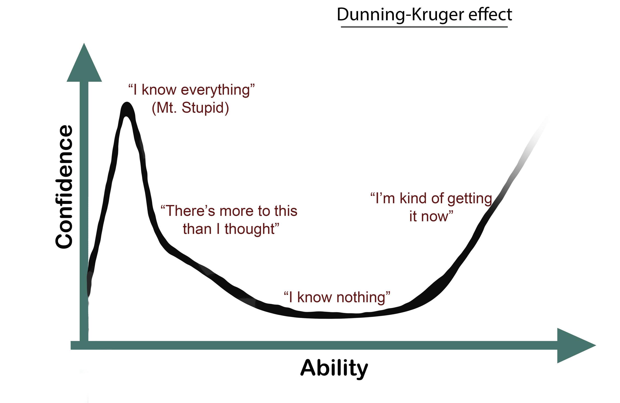 Dunning Kruger copy.jpg