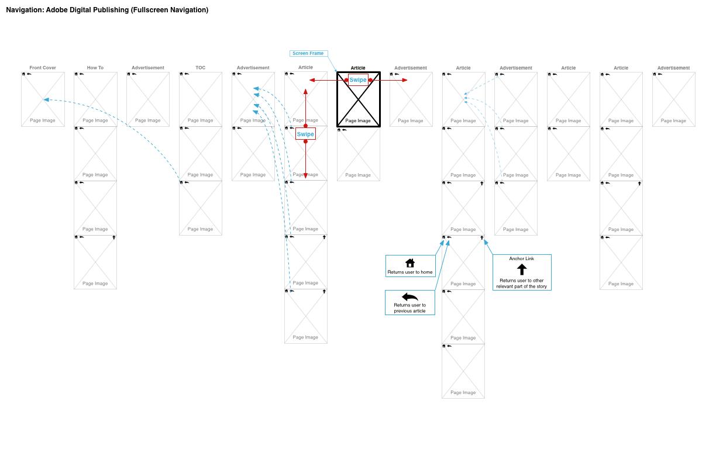 navigation-Adobe Digital Publishing (Fullscreen Navigation).png