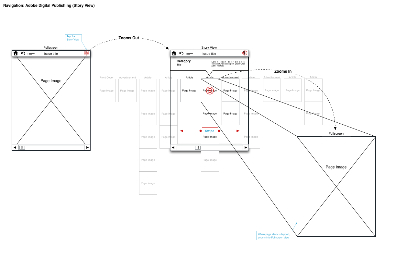 navigation-Adobe Digital Publishing (Story View).png