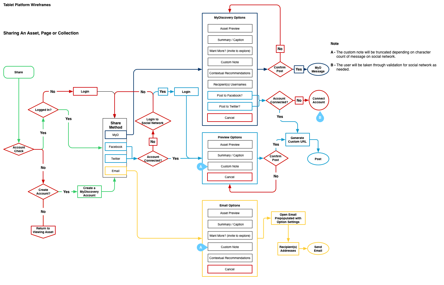 flow-sharing-detailed-color.png