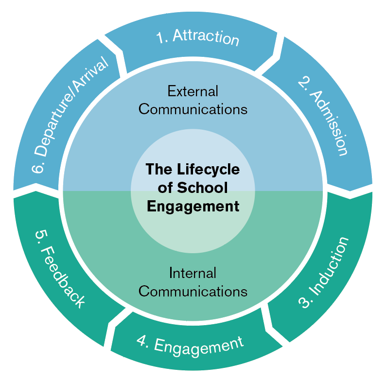 The Lifecycle of School Engagement: A universal story path for advancement