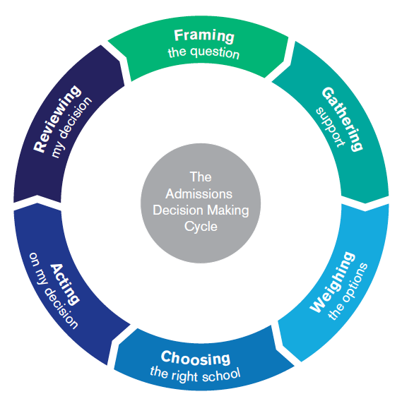 The Admissions Decision Making Cycle: The path that all families must travel along when choosing the right school