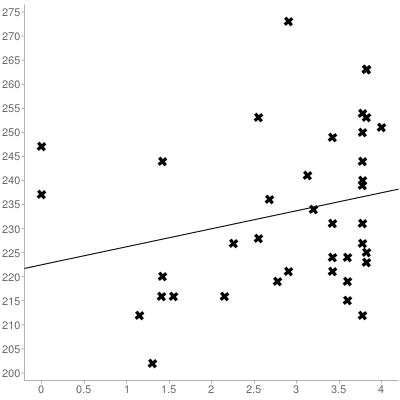 The correlation between student COMPASS scores and college GPA was a low r=+0.25.