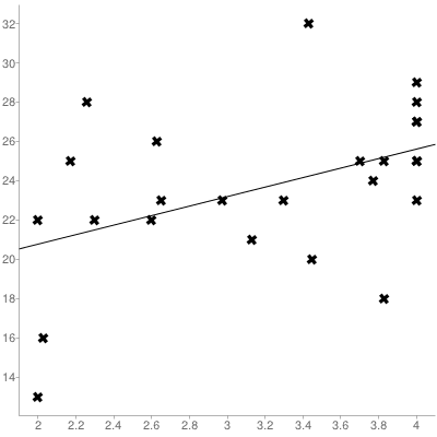 The correlation between student ACT scores and college GPA was a moderate r=+0.44.