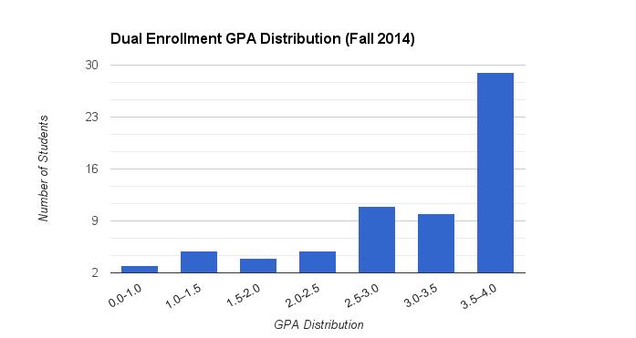 First Semester 2014-15 Dual Enrollment GPA Distribution (N=67)