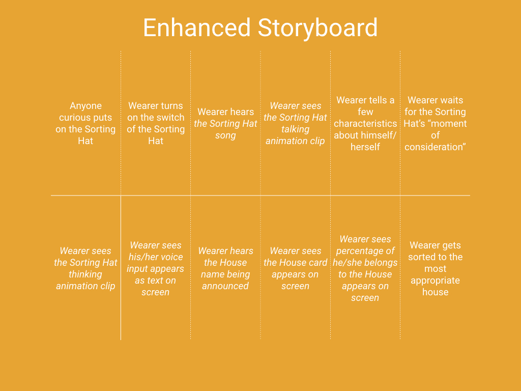 Enhanced Storyboard