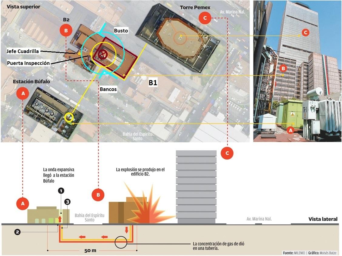 Nota: El radio del círculo azul es  de aproximadamente 25 metros, mientras que el del círculo amarillo es de  alrededor de 12 metros. El círculo rojo es más o menos el radio de la  celda de cimentación.