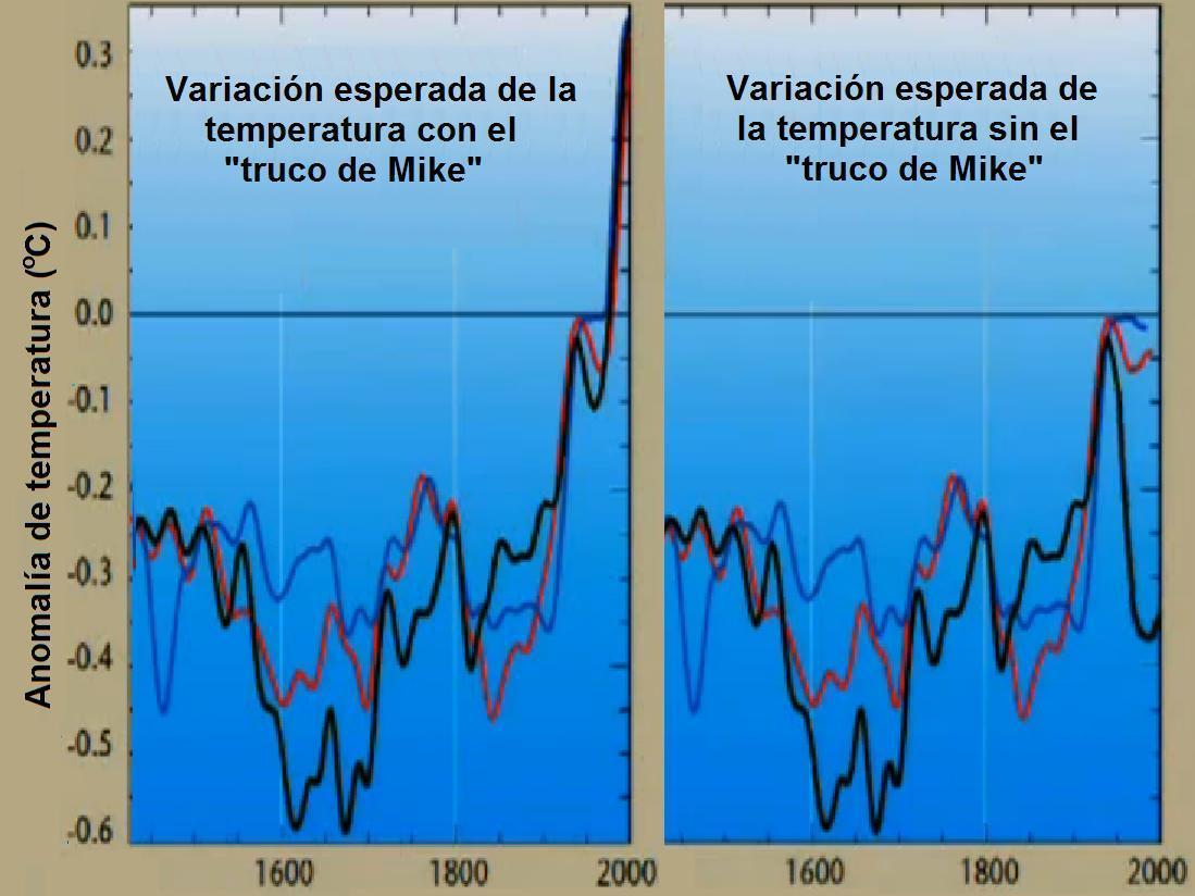 """Figura 7. Variación de la temperatura con y sin """"el Truco de Mike""""."""