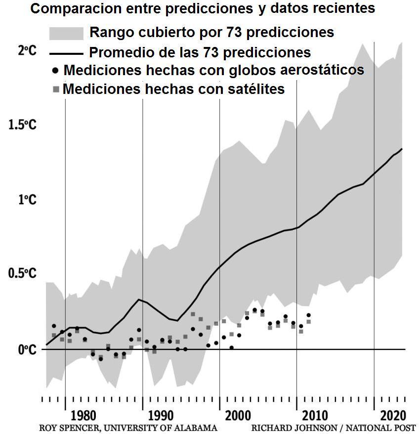 Figura 8. Mediciones recientes del cambio de temperatura comparadas con predicciones.
