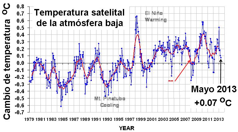 Figura 9. Datos recientes del cambio de temperatura que muestran una disminución.