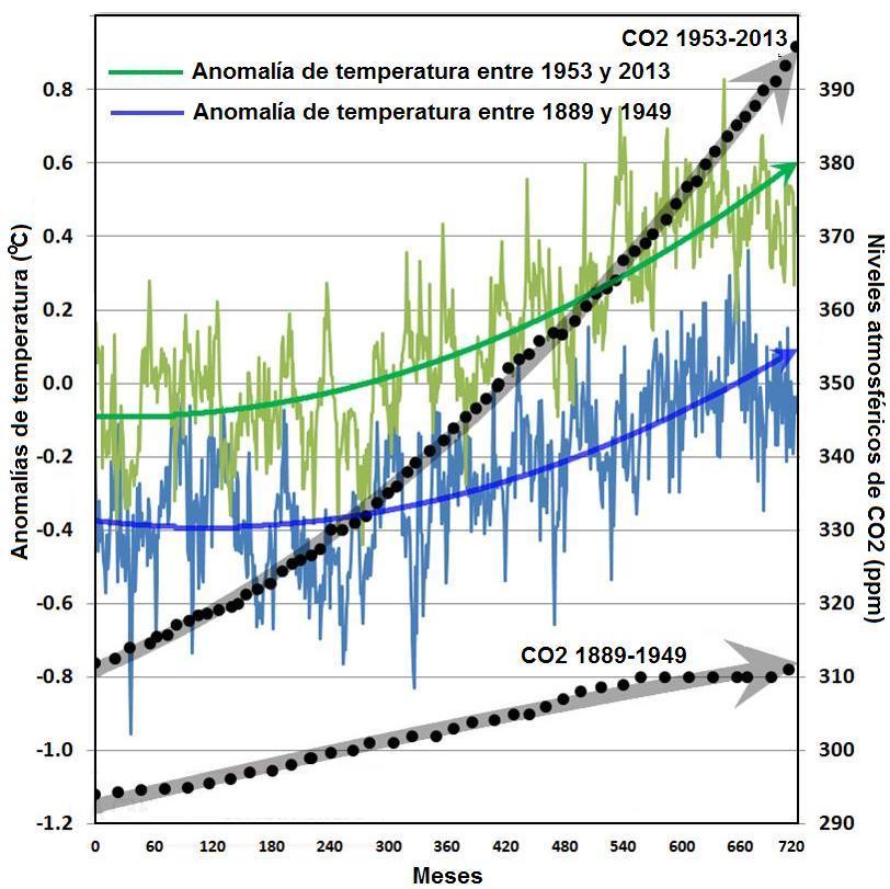 Figura 11. Comparación de la variación de niveles de CO2 y temperatura en dos períodos distintos de 60 años.
