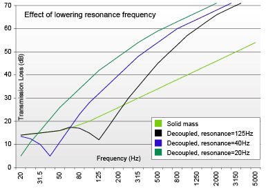 Courtesy of Trademark Soundproofing. The effect of adding mass on the resonance frequency.