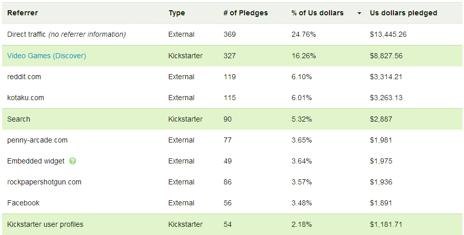 Our Top 10 sources of Kickstarter Pledges. Three articles from different gaming websites brought in a huge number of pledges while reddit was our single largest source of external donations.