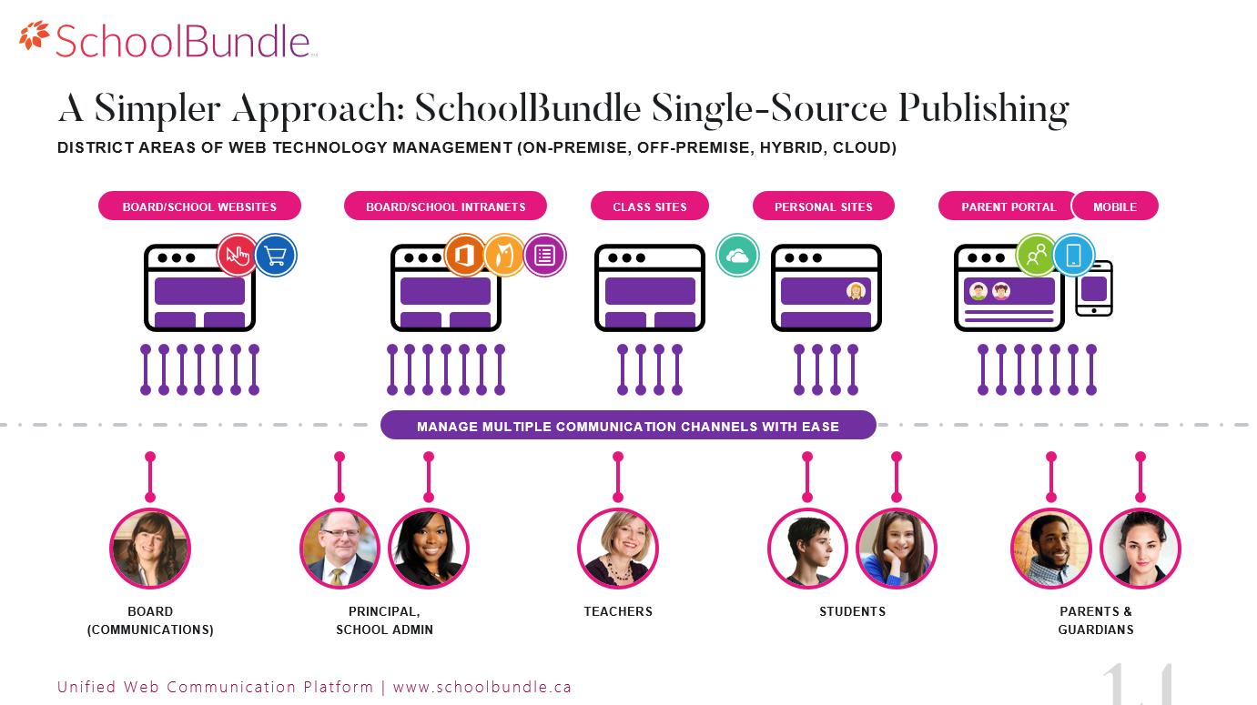 SchoolBundle - Single-Source Publishing