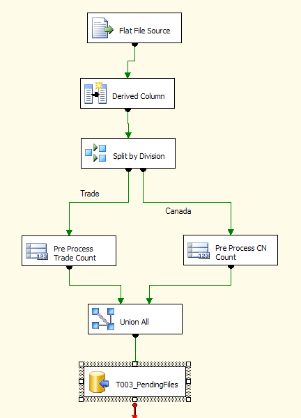 multi_file_import_data_flow_task_overview.png