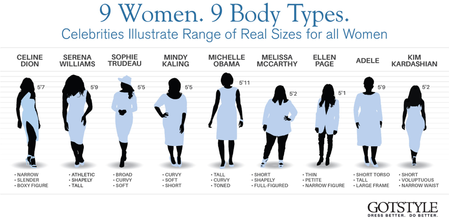 The infographic says it all - 9 famous women, 9 body types and the joy of made to measure