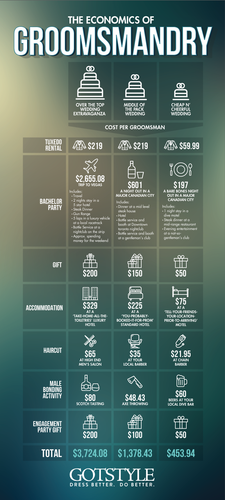 Cost of being a groomsman