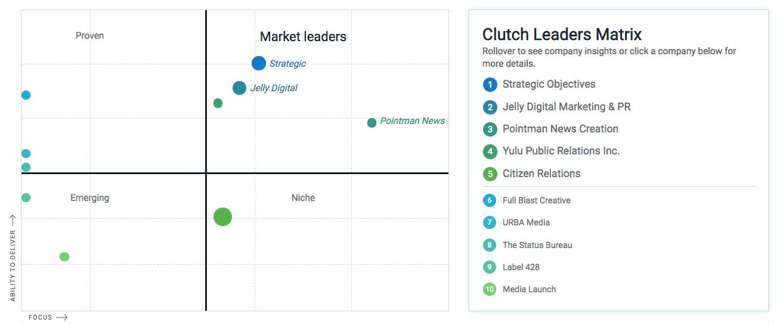 Clutch Leaders Matrix