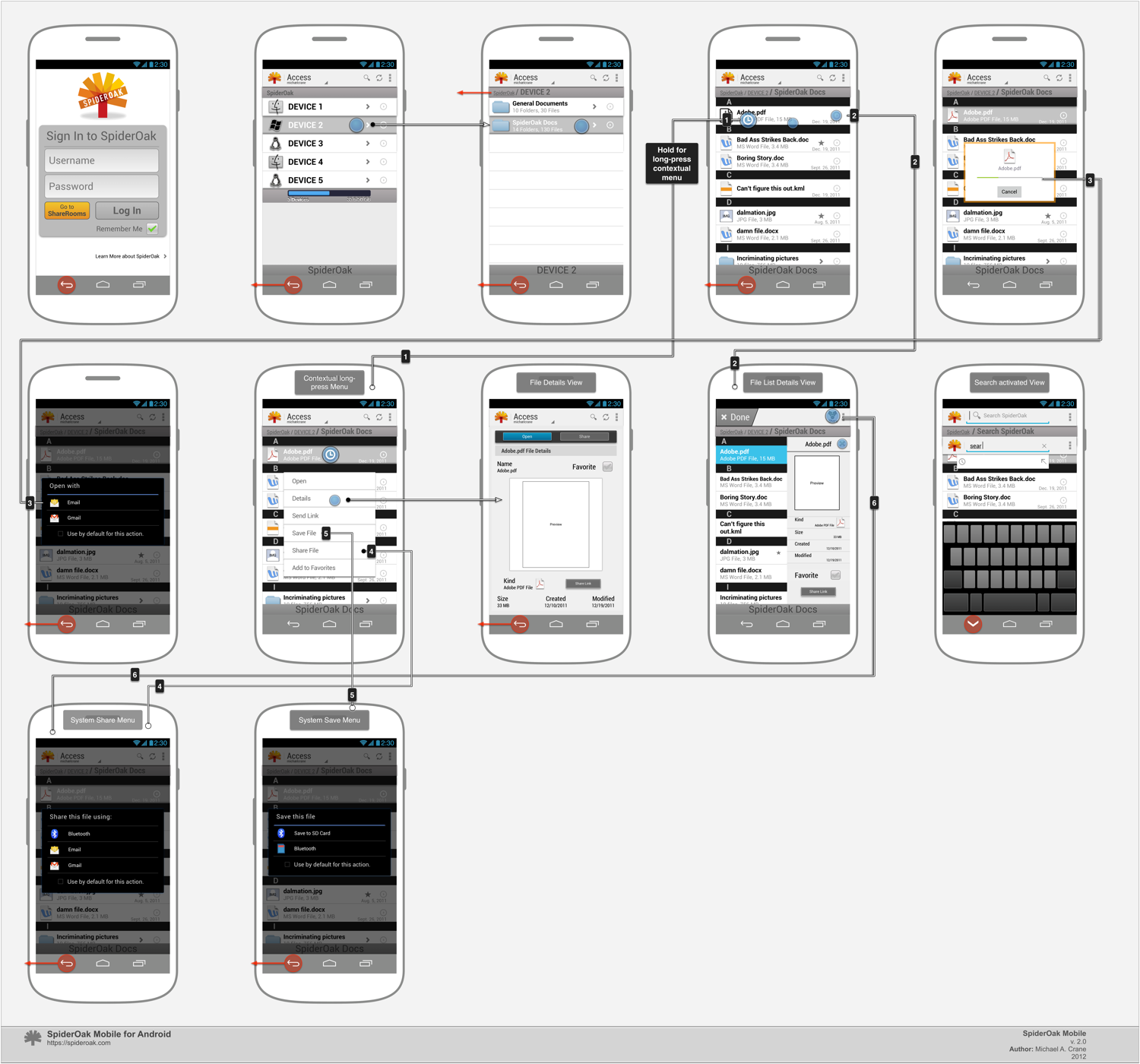 Access Workflow
