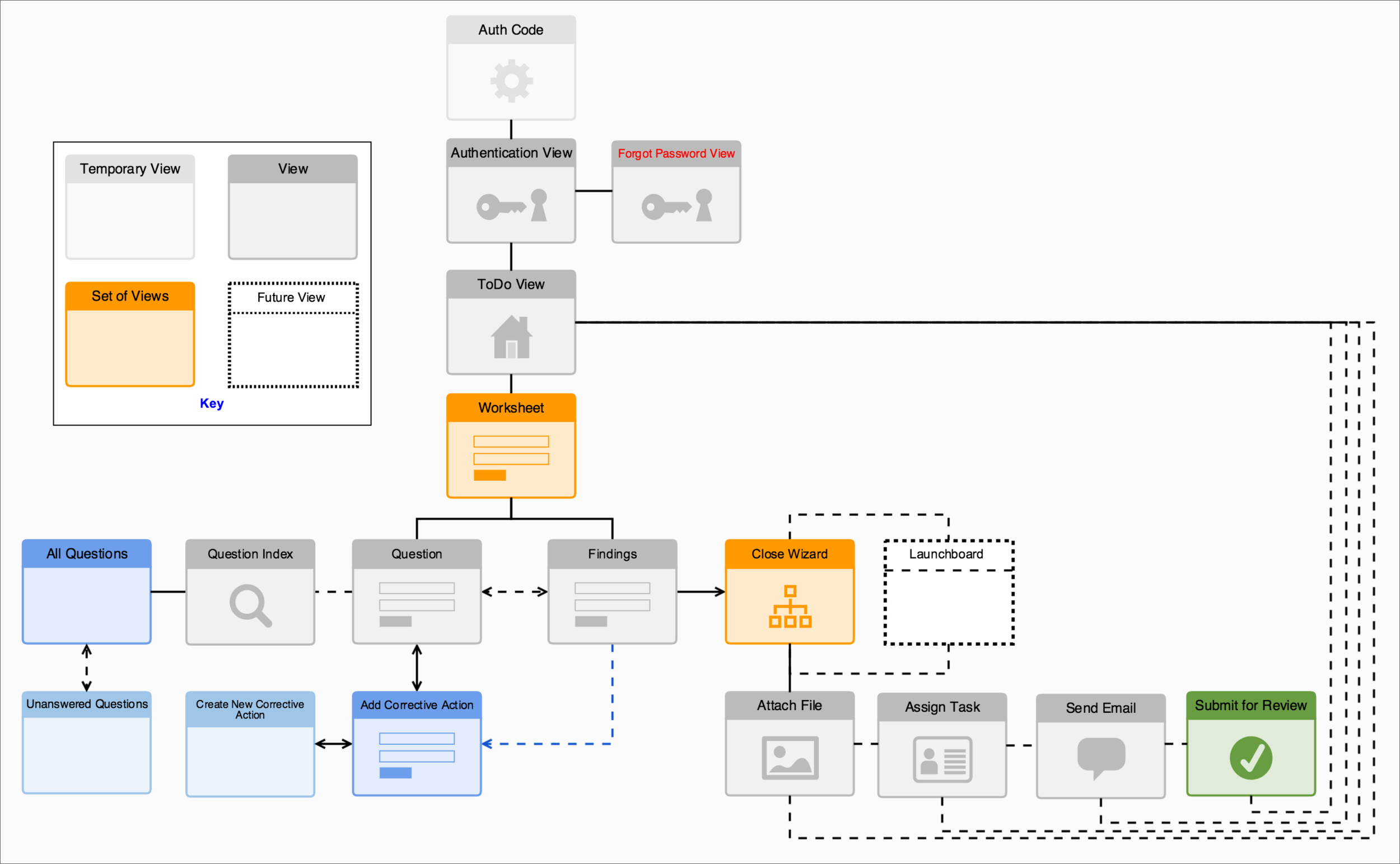 Mobile A & I Sitemap