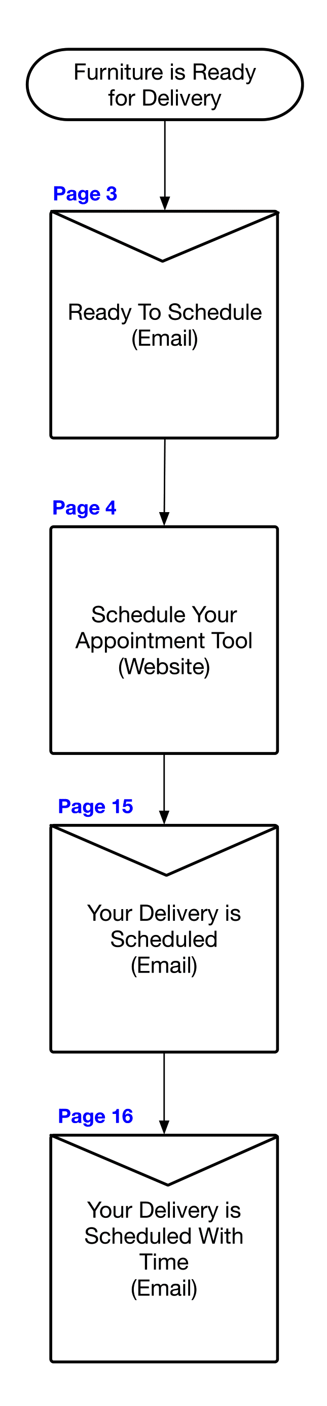 01 Delivery Schedule Tool Flow