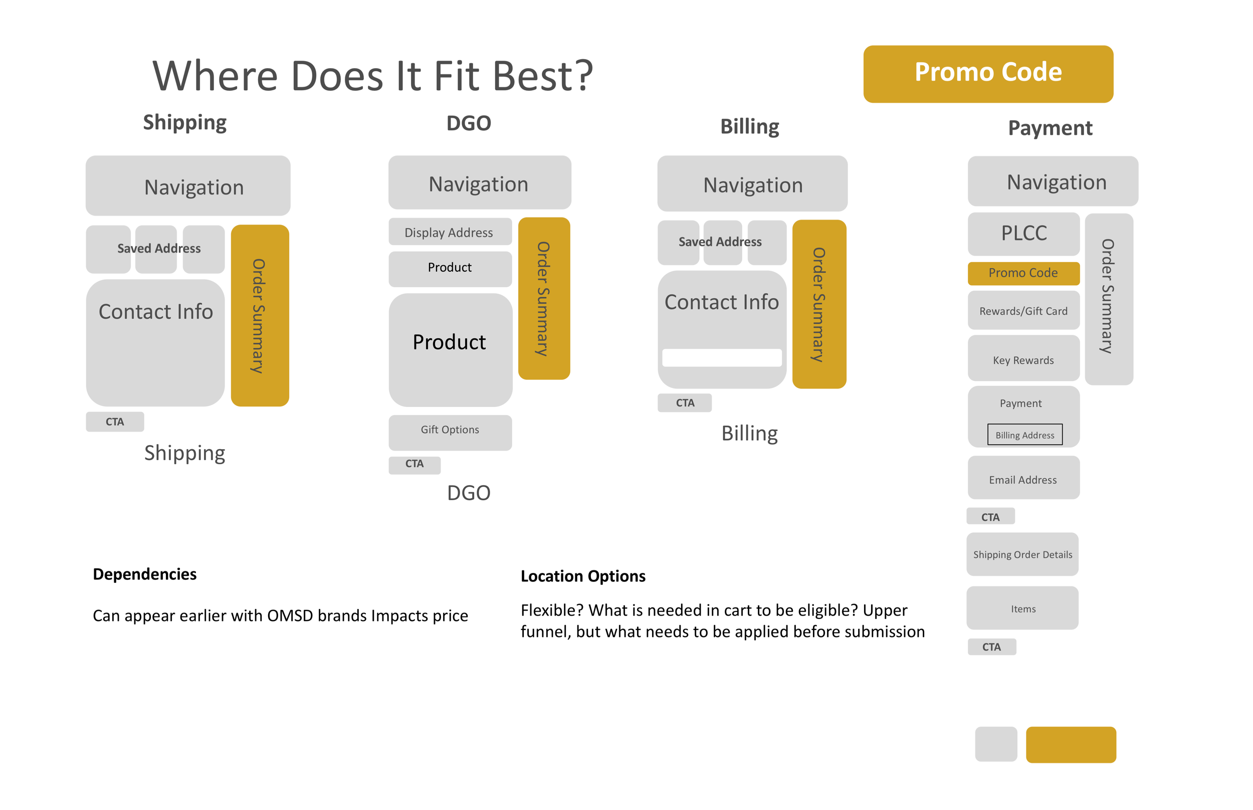 Where does it fit best? - Promo Code