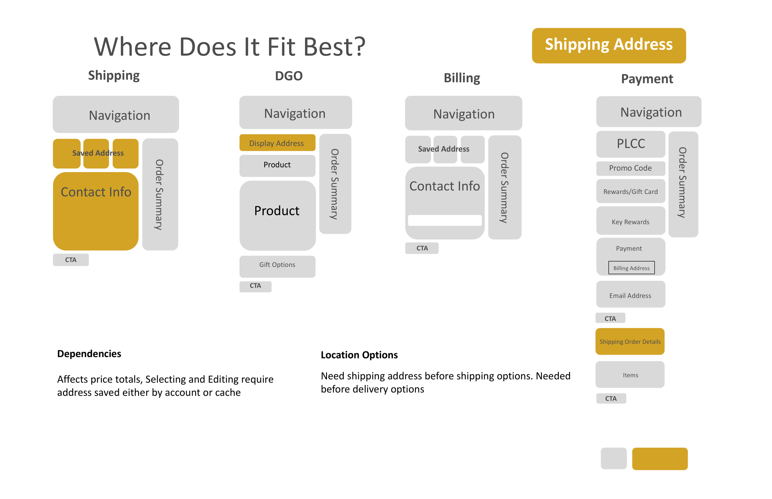 Where does it fit best? - Shipping
