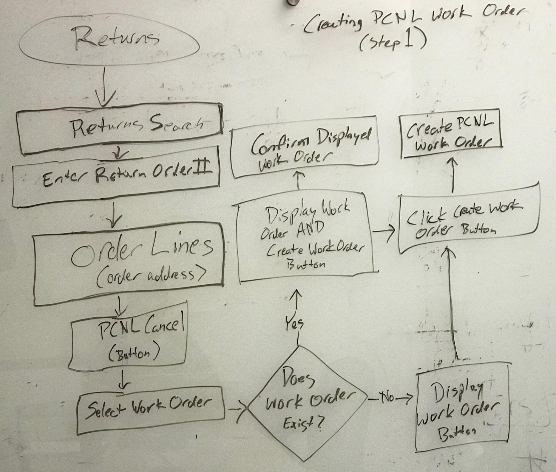 Creating PCNL Work Order (step 1)