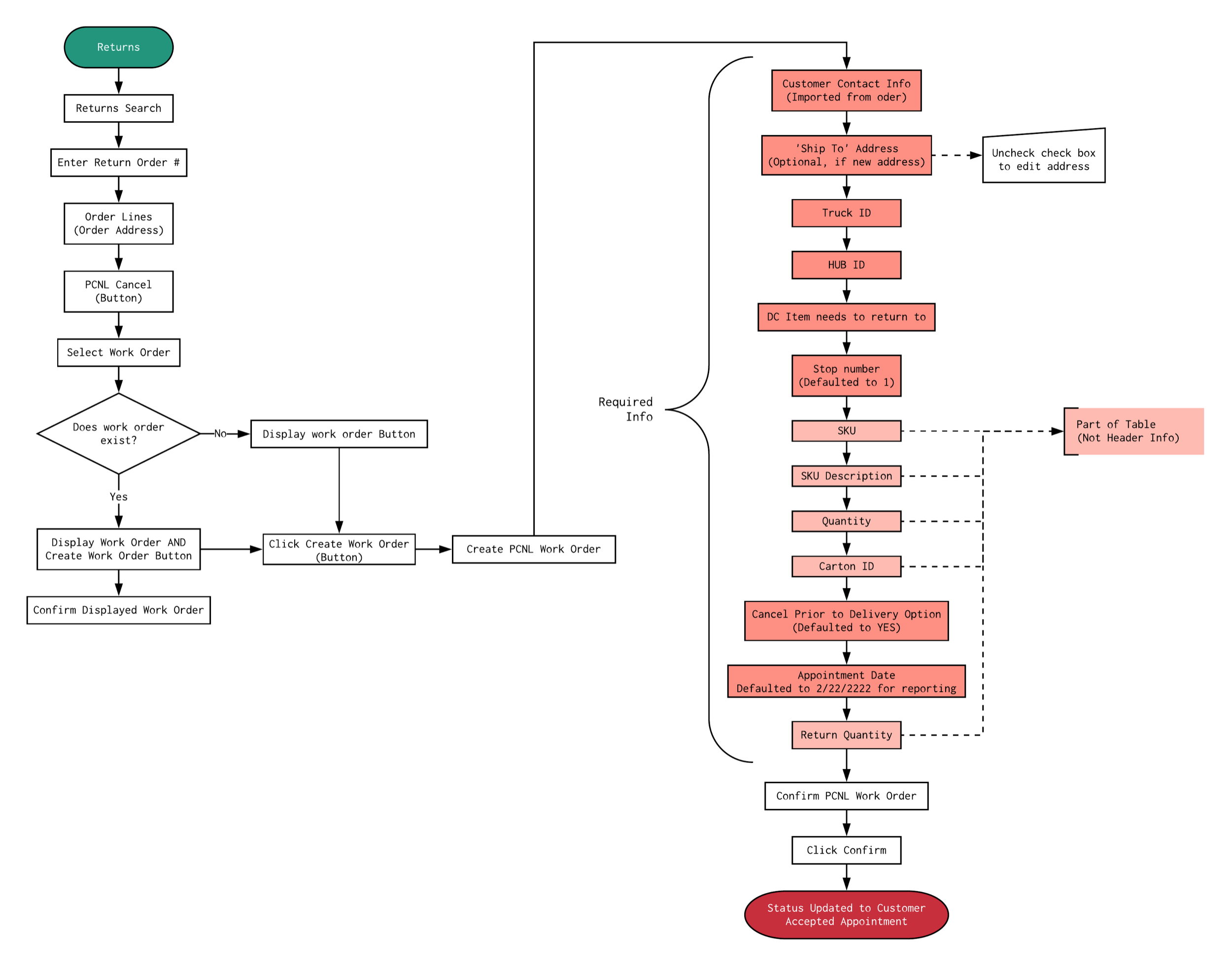 CCUI - PCNL Work Order Step 1 Flow