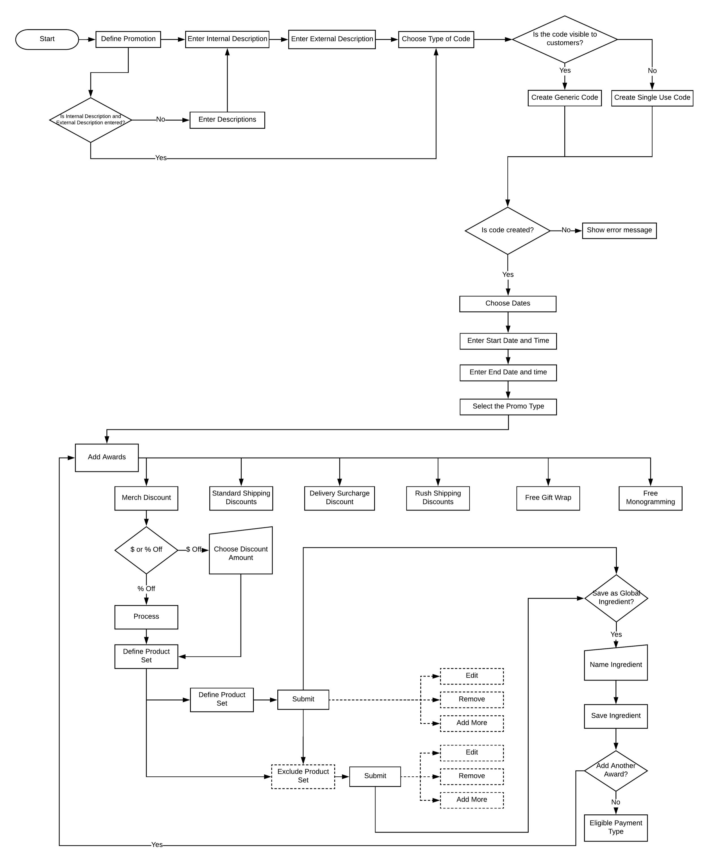 Promo Authoring - Horizontal Flow