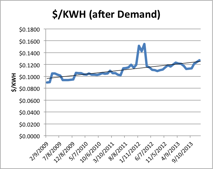 Variable price of electricity for AEP Ohio GS-2 (Medium General Service) after demand and fixed charges were subtracted from January 2009 to December 2013. Source:Tipping Point Renewable Energy analysis.