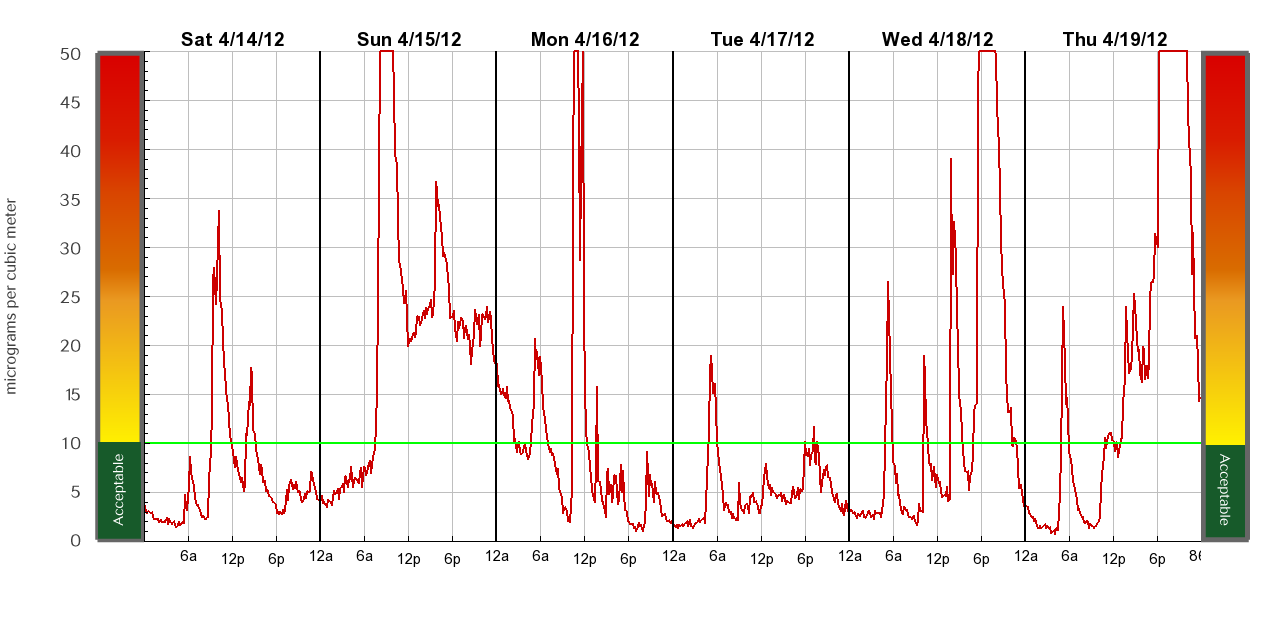 Particulate_graph.png