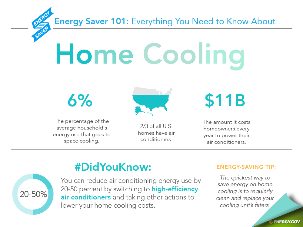 fromhttp://energy.gov/articles/energy-saver-101-infographic-home-cooling