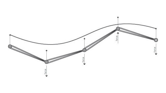 LGB»Diagram of Kinematic Curvature