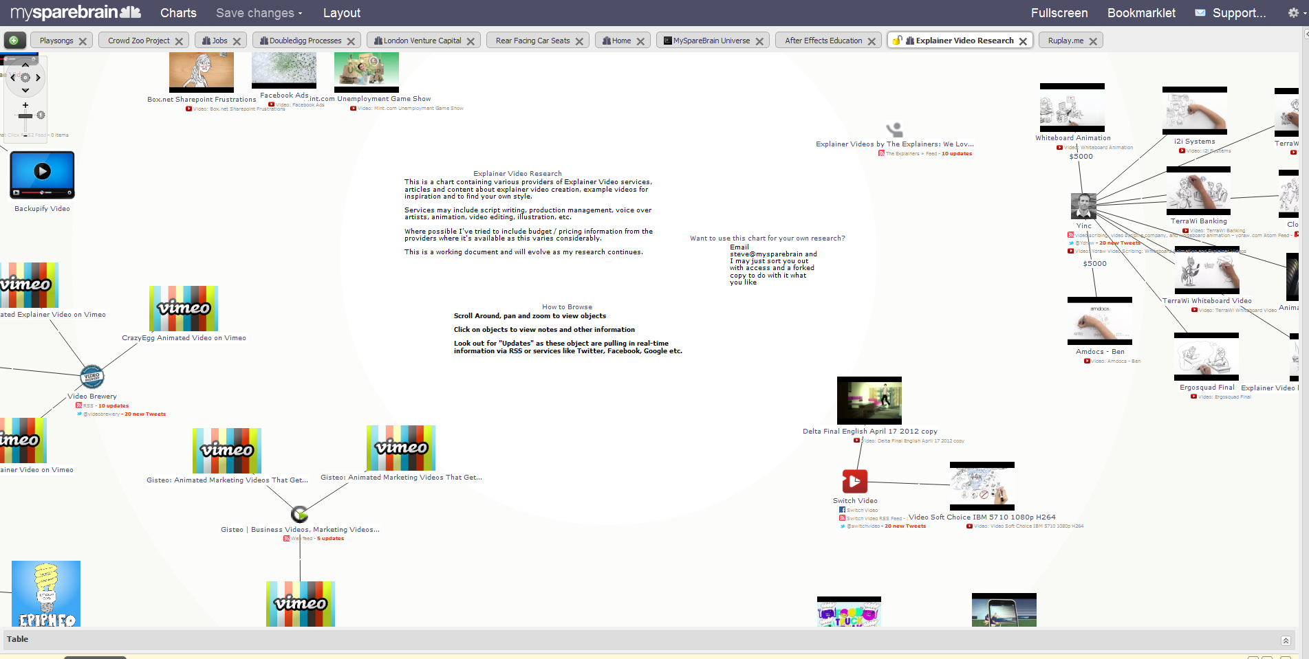 Click to load the MySpareBrain viewer, and find the Video Explainer Research Tab to load the chart.