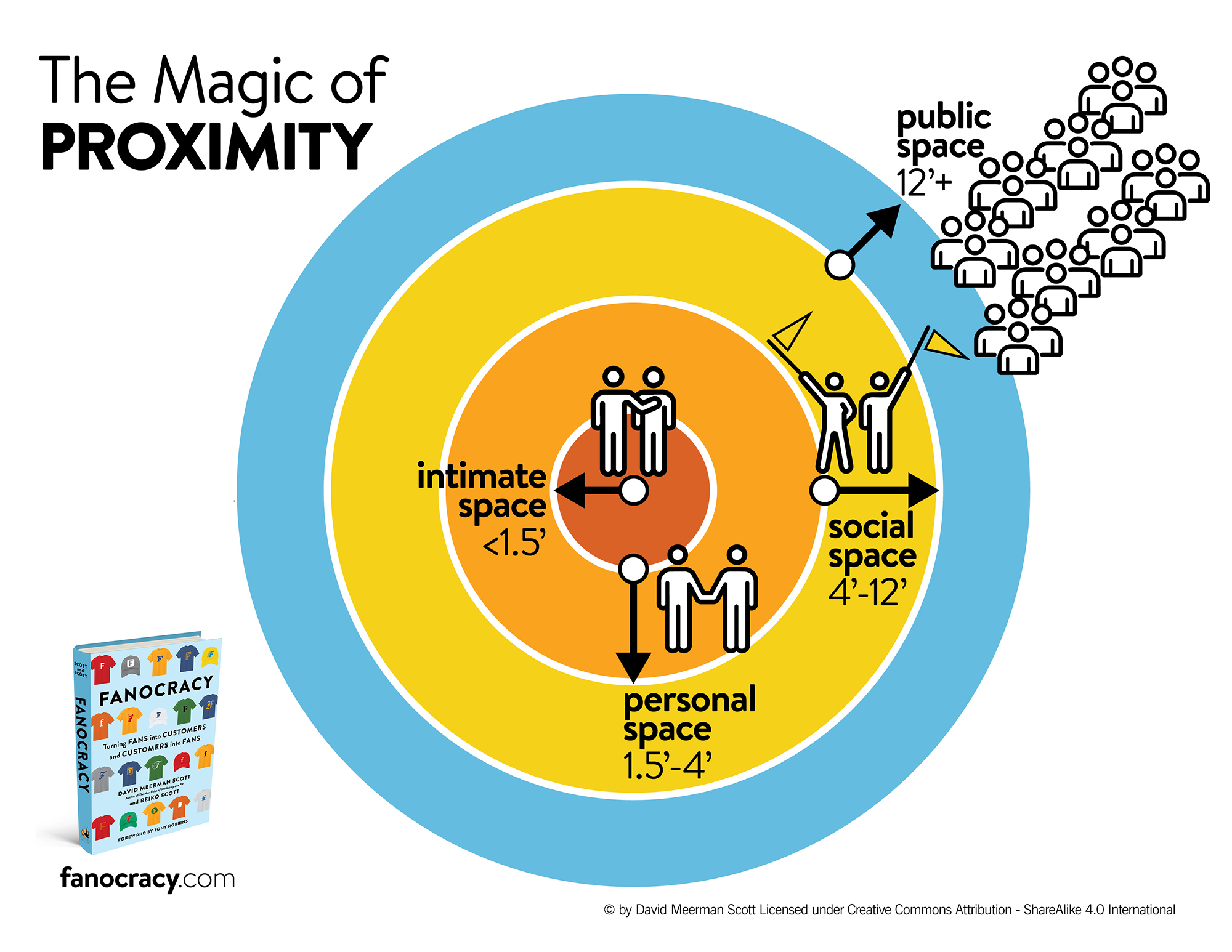 The Magic of PROXIMITY | graphic by EYMER BRAND Laboratories + Think Tank