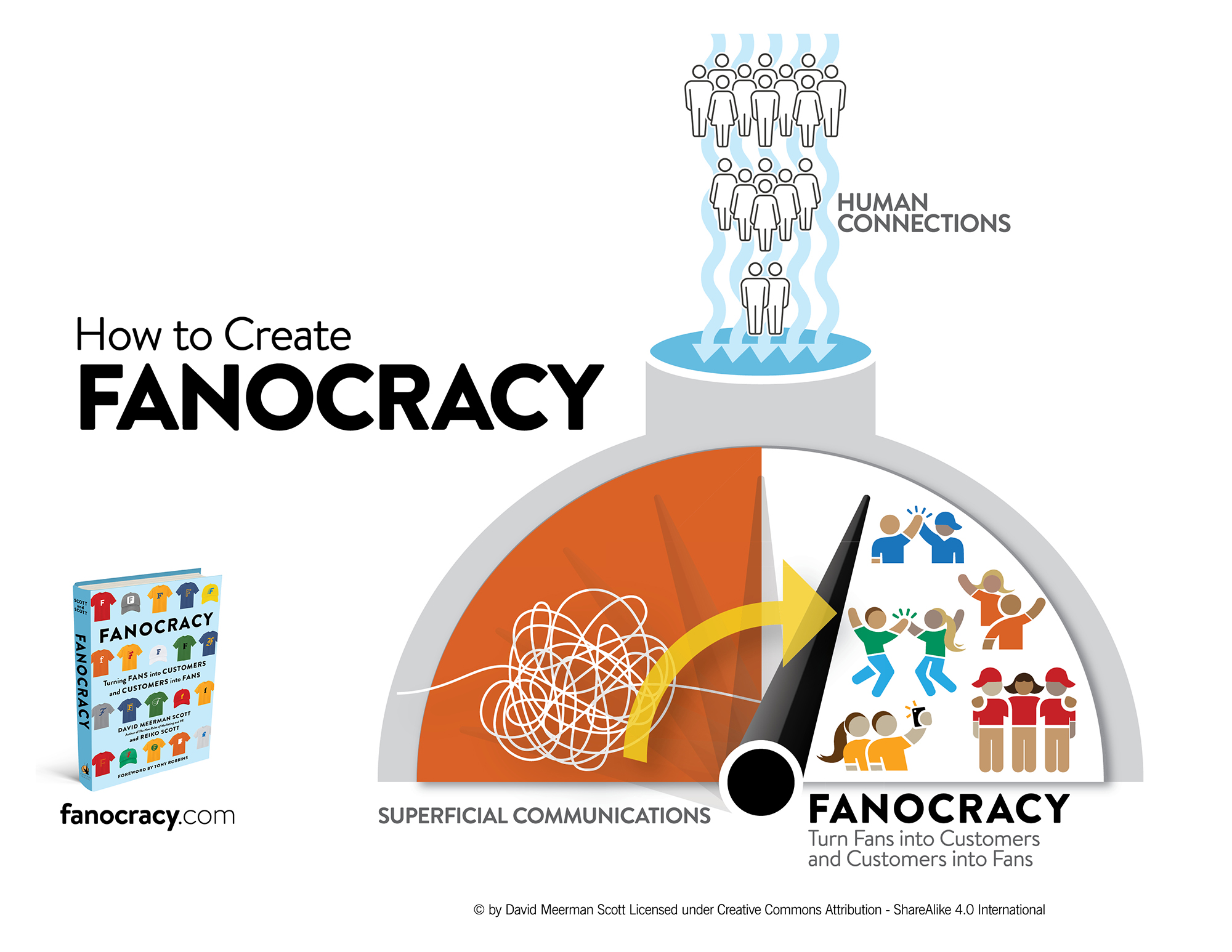 How to Create  FANOCRACY | graphic by EYMER BRAND Laboratories + Think Tank