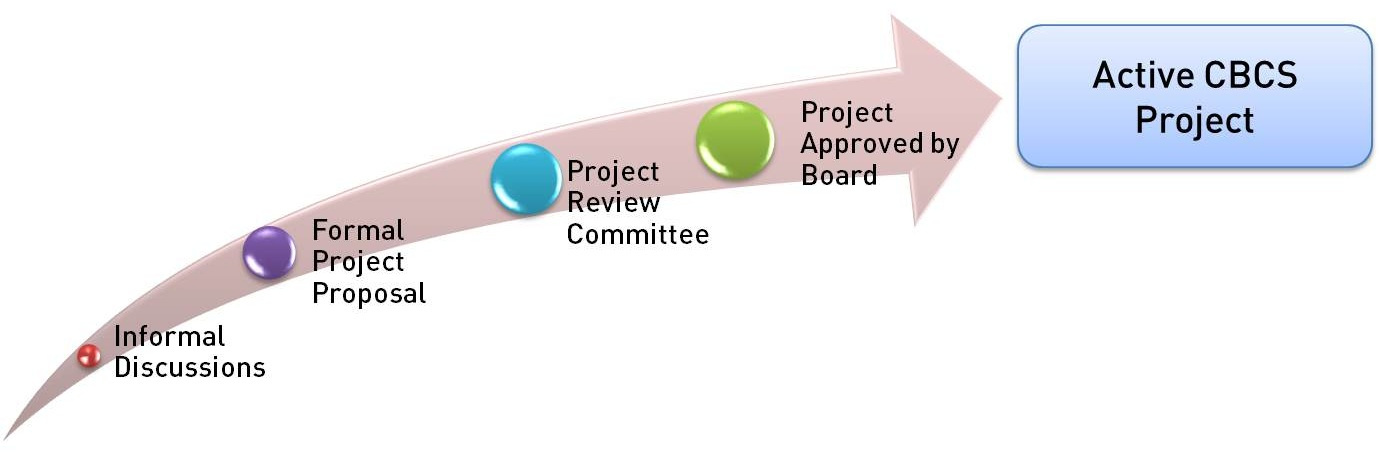 Project+Proposals.jpg