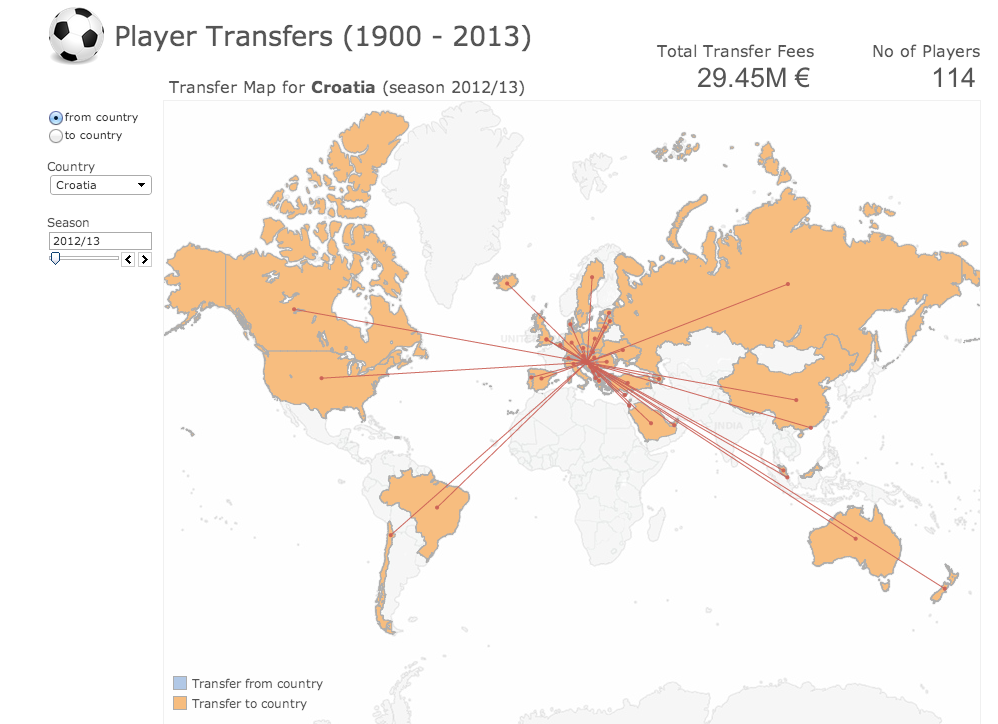 International Football Transfers Visualized from 1900 - 2013