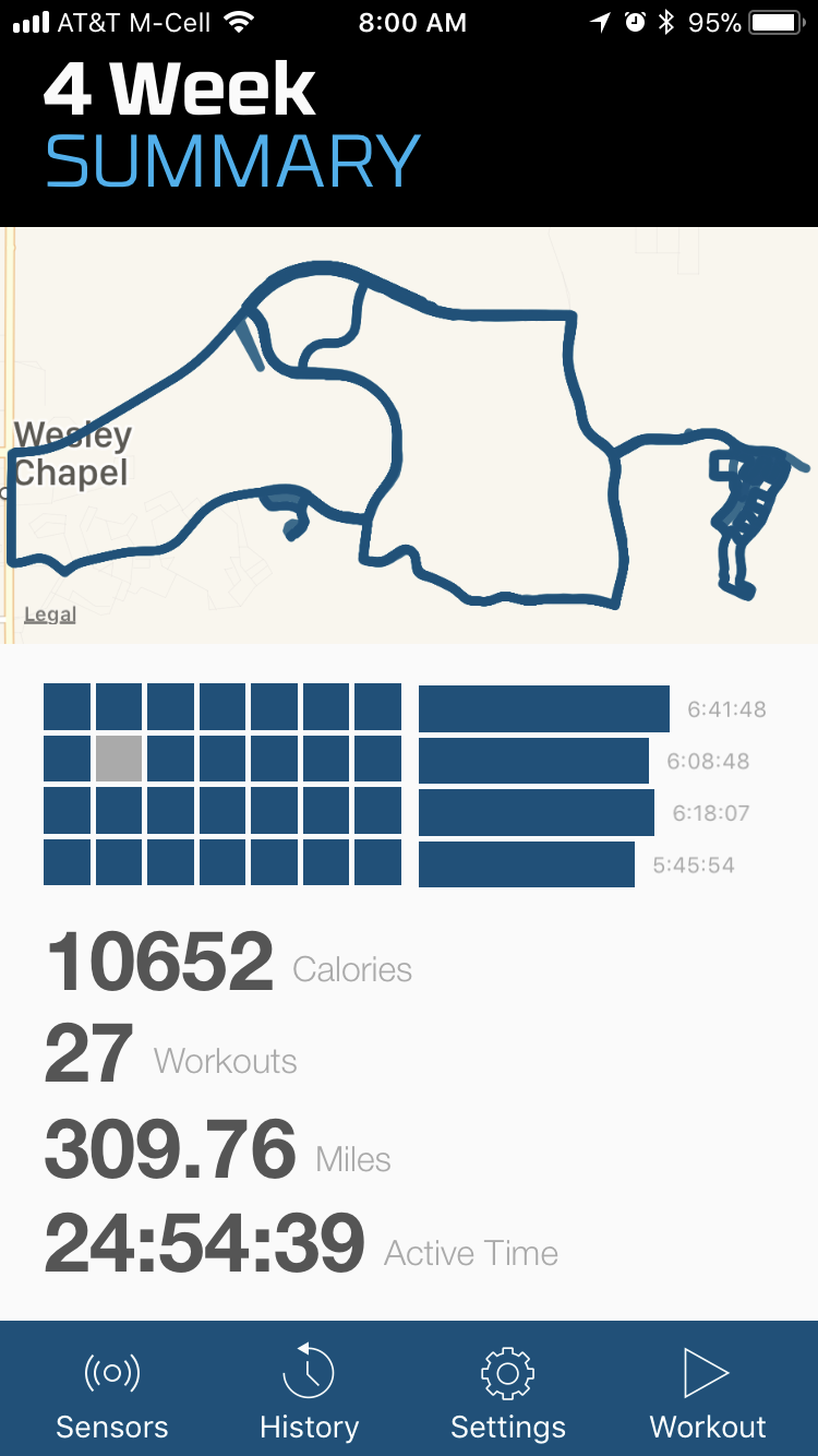 a full week of riding but not as much time spent on the bike