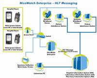 HL7 Interconnection