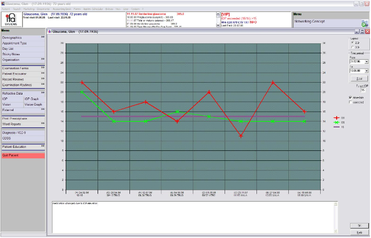 ifa Systems IOP graph